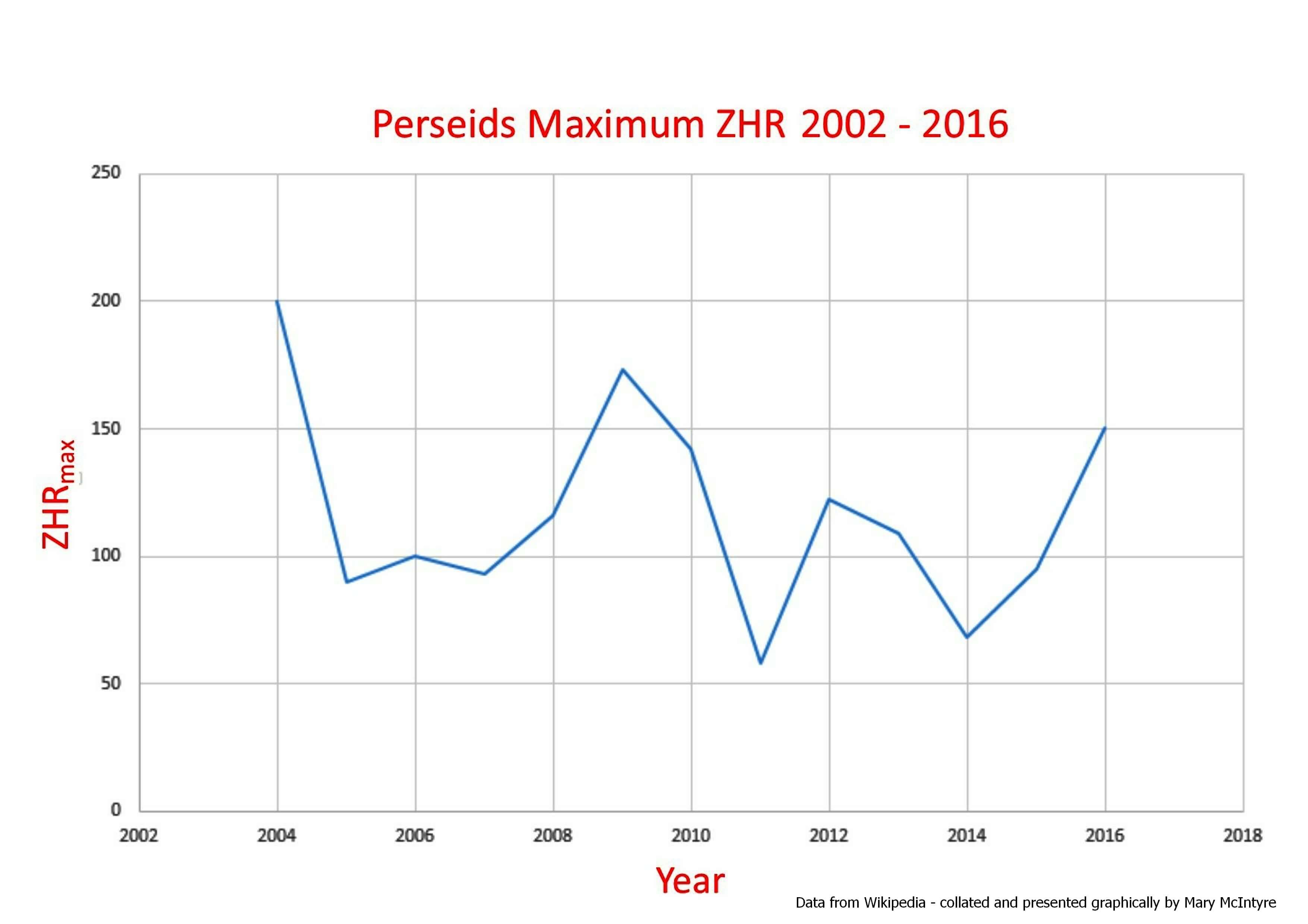 Perseids Yearly ZHR 2002 – 2016 (Graph by Mary McIntyre)
